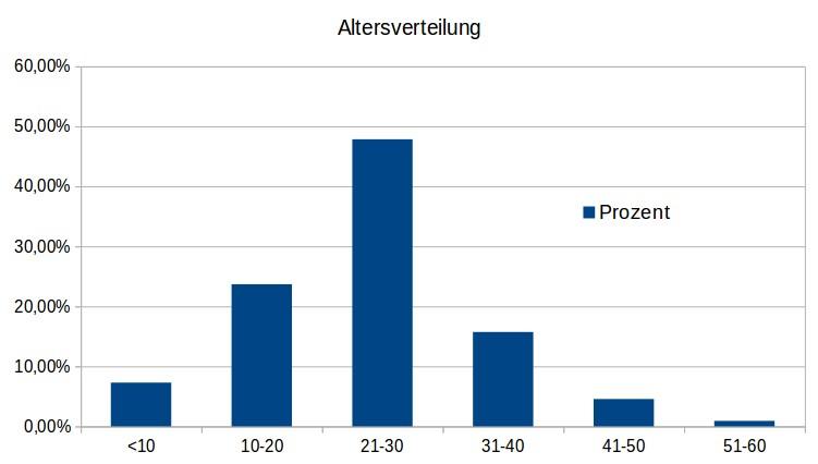 Balkendiagramm der Altersverteilung