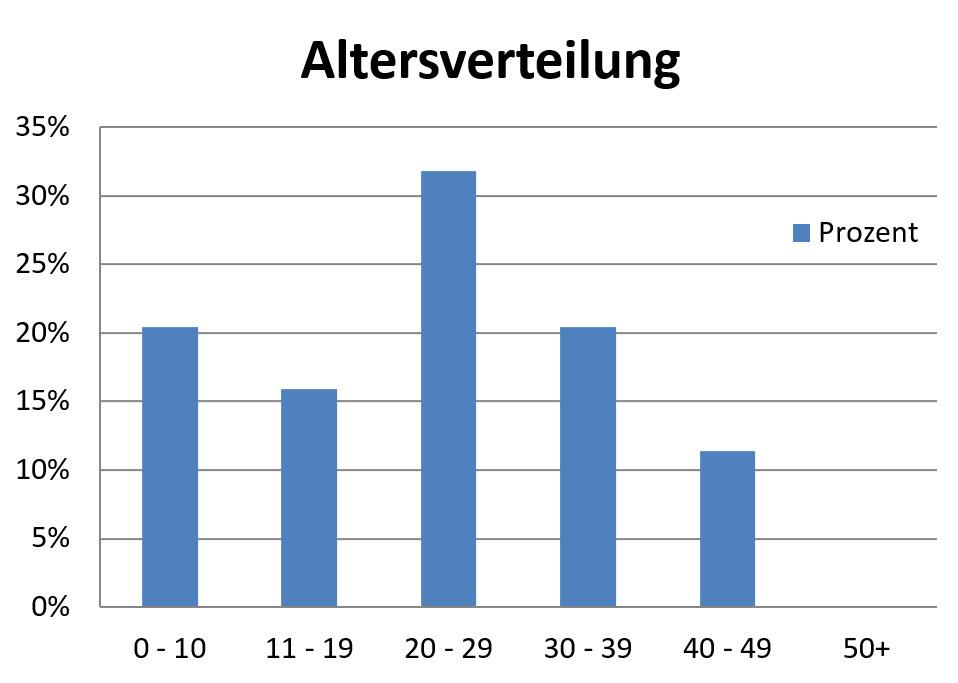 Altersverteilung Anschlussunterbringung 2016